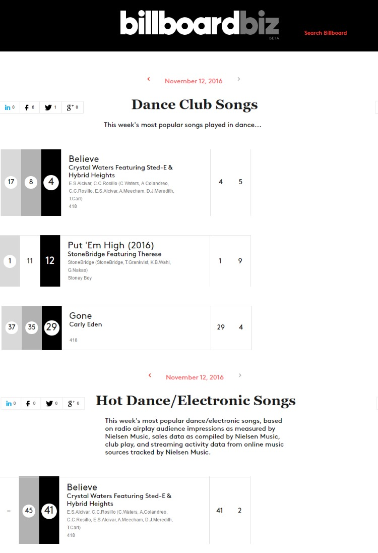 Billboard Dance Chart With Crystal, Stone & Carly Eden